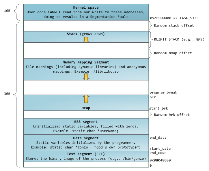process_memory